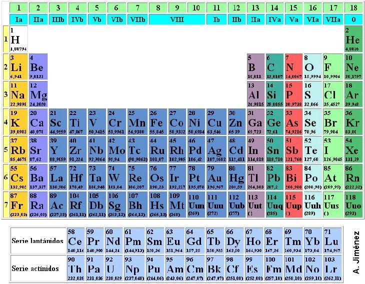 5 elementos y compuestos qu micos esquema para empezar quimica 3 profit urtaz Images